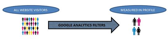 8 Useful Google Analytics Filters