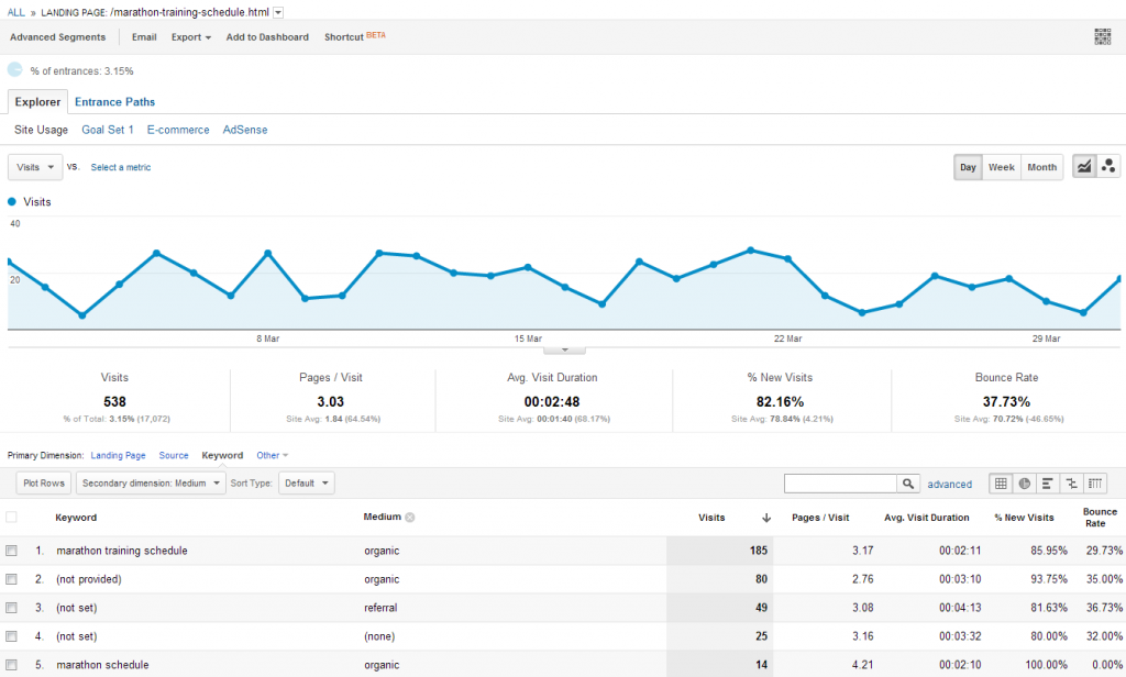 Google Analytics Landing Pages Drilldown