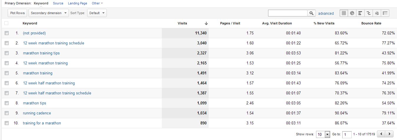 Three Steps to Visualize Google Analytics Search Data
