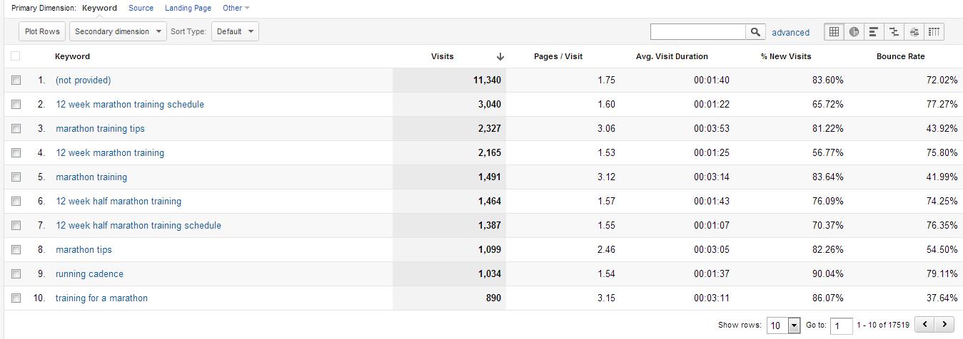 Three Steps to Visualize Google Analytics Search Data