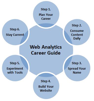 Web Analytics Career Guide