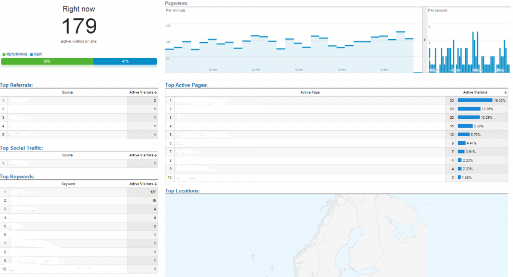Real-Time Reporting Overview