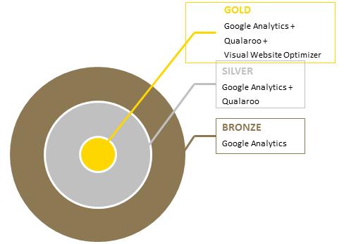 Analytics Tools Framework