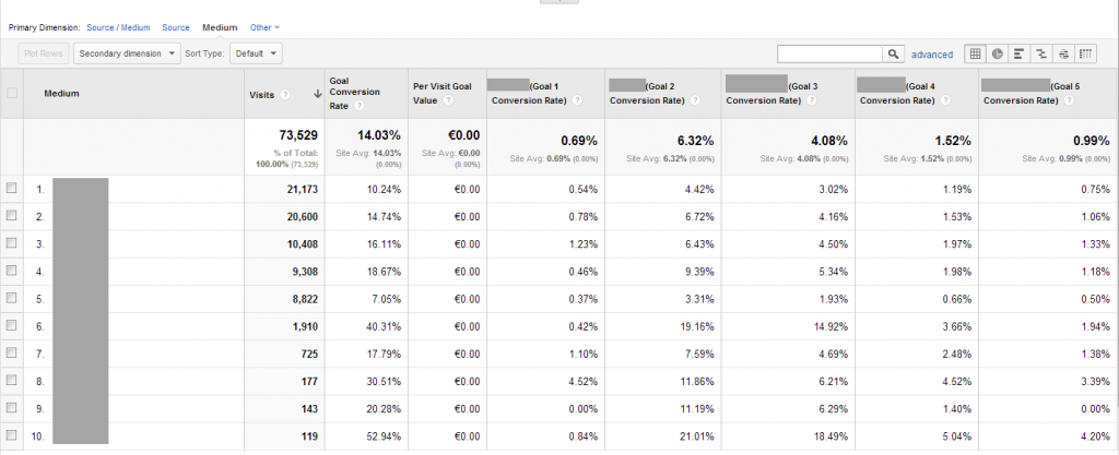 Google Analytics horizontal funnels