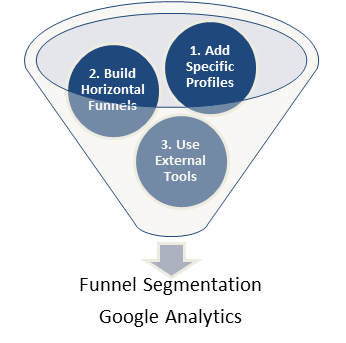 google analytics funnels