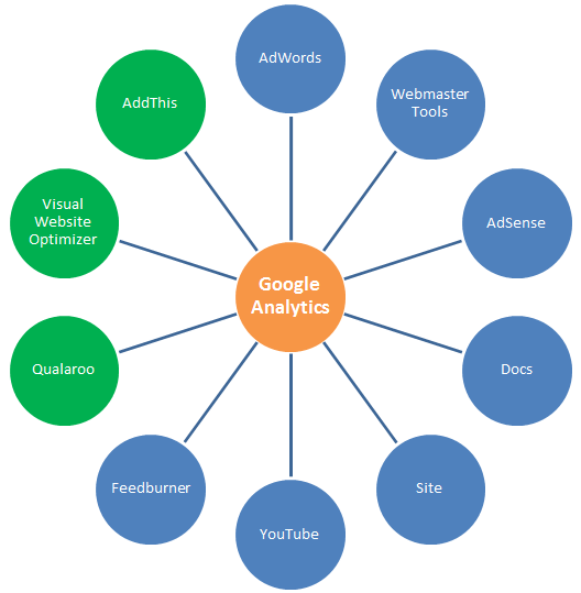 New Updates in Google Analytics 2