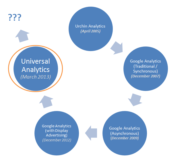 History of Google Analytics Tracking Codes