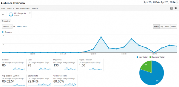 Google Analytics Blogpost goes viral - 2014-04-28