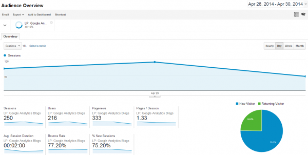 Google Analytics Blogpost goes viral - 2014-04-30