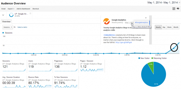 Google Analytics Blogpost goes viral - 2014-05-01