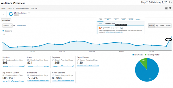 Google Analytics Blogpost goes viral - 2014-05-02