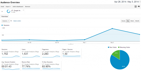 Google Analytics Blogpost goes viral - 2014-05-03