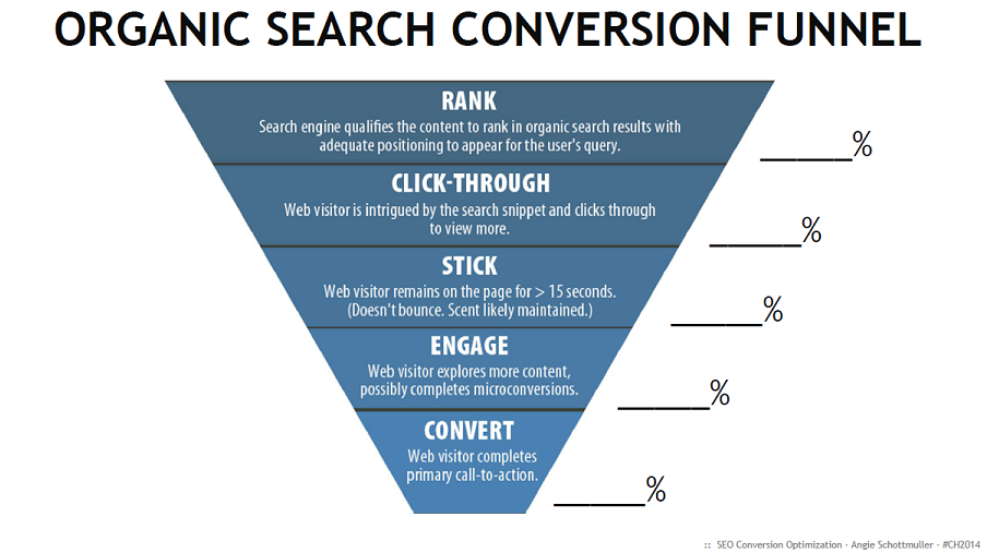 Organic Search Conversion Funnel