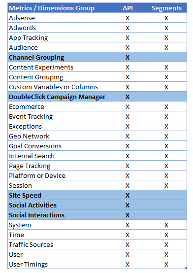 API and Segments - comparison M&D