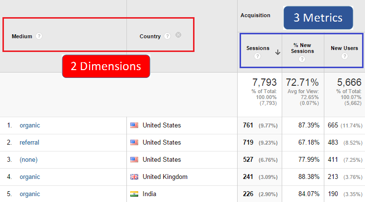 10 Actionable Tips to Master Metrics and Dimensions in Google Analytics