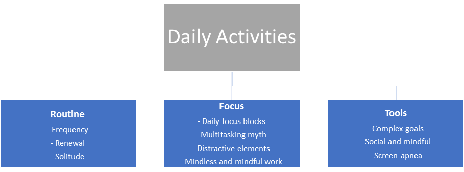 Framework - Optimize Daily Activities