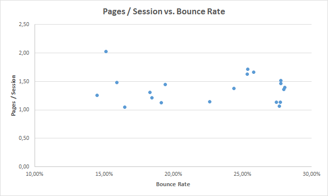 Pages per Session vs. Bounce Rate
