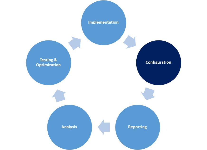 Five Steps Analytics Framework