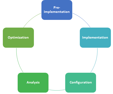 Five stages of web analytics