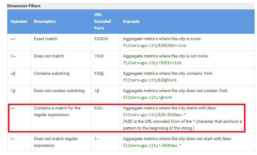 Google Analytics API - dimension filters