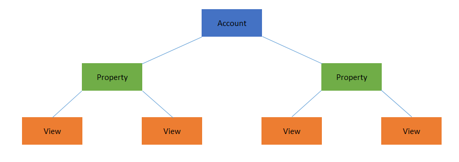 how to get google analytics number