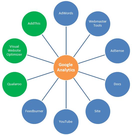 Google-Analytics-Integrations