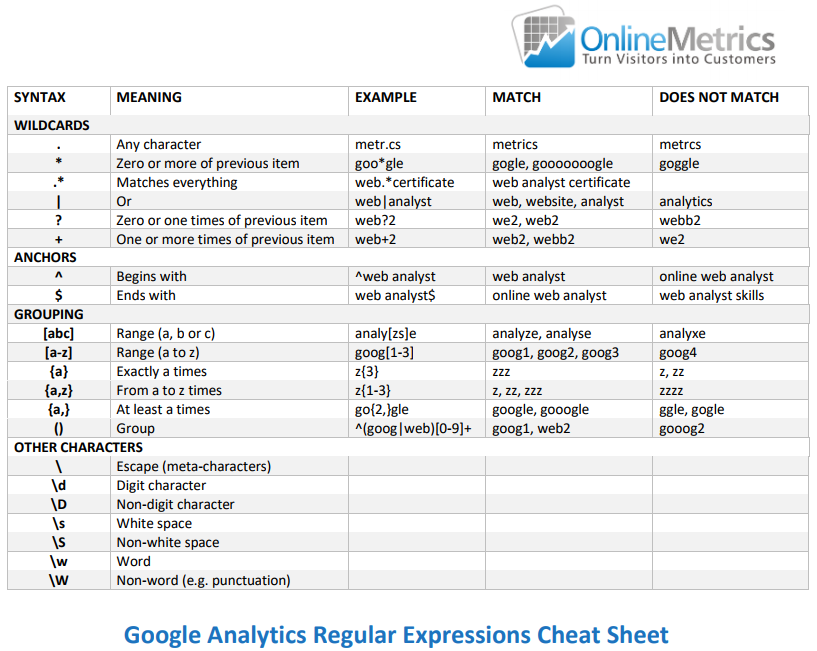 The Ultimate Guide to Master Regular Expressions in Google Analytics