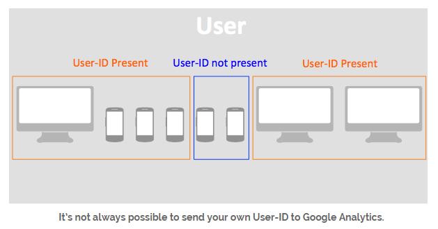 Google Analytics User-ID