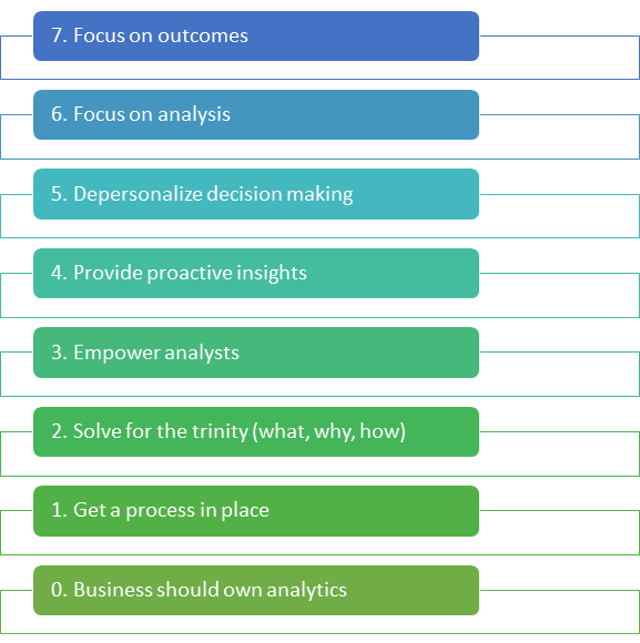 seven steps to data-drive decision making