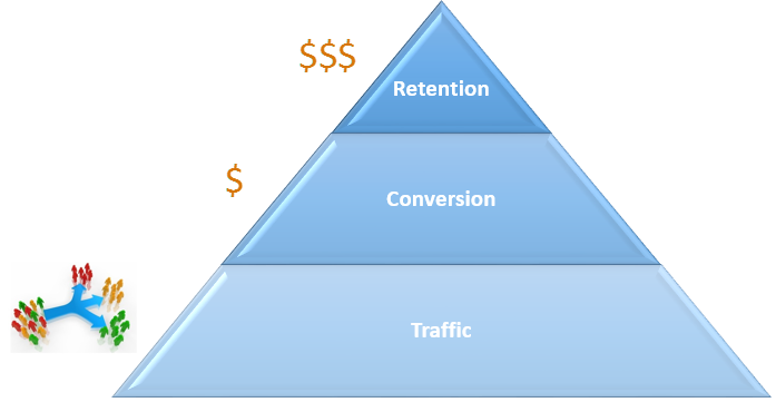 web analytics report pyramid