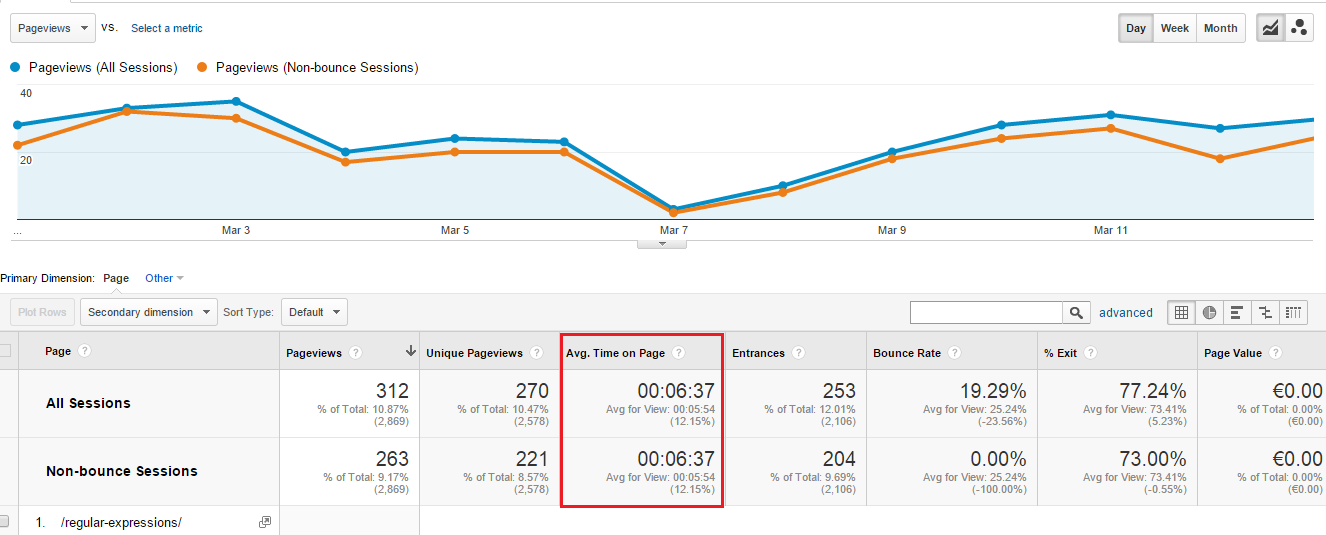 Image result for google analytics average time on page