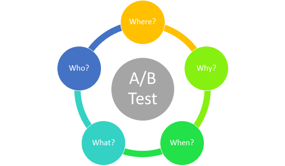 AB Test - Five W Questions