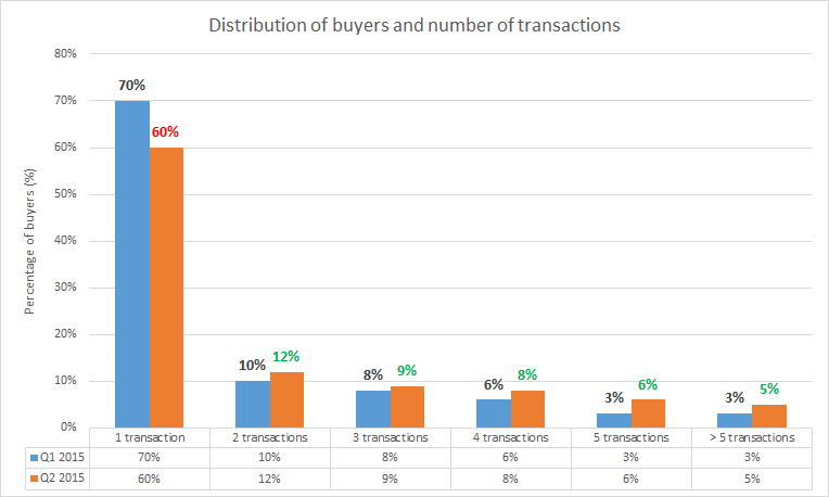 distribution of buyers and transactions