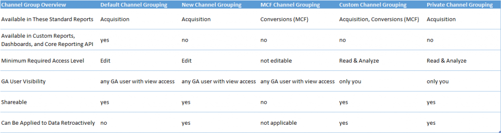 Channel Group Overview