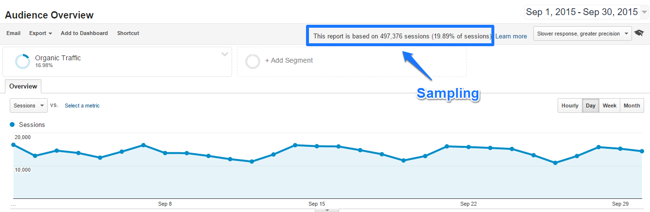 Eight Smart Ways to Deal with Google Analytics Sampling