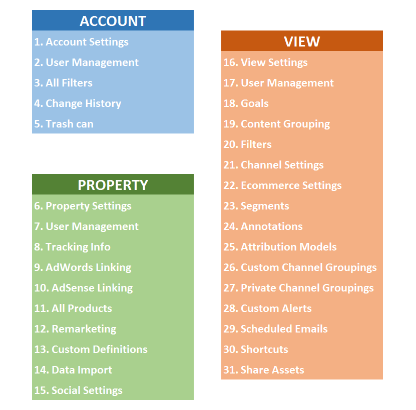 Google Analytics account settings overview