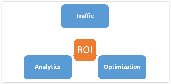 How to get ROI