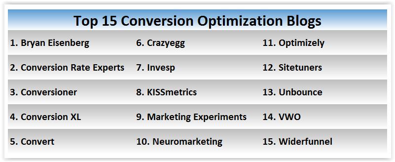 Top 15 Conversion Optimization Blogs