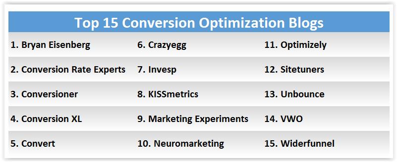Top 15 optimization blogs