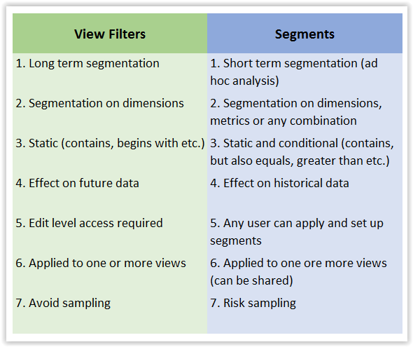 View Filters vs. Segments