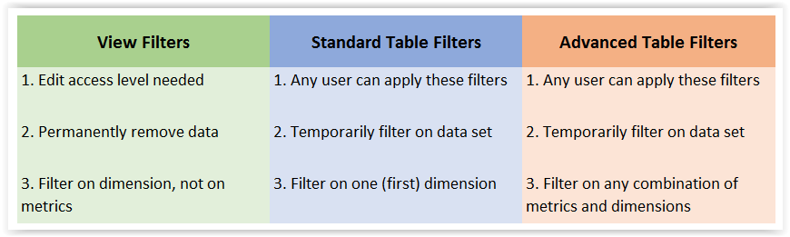 View Filters vs. Table Filters