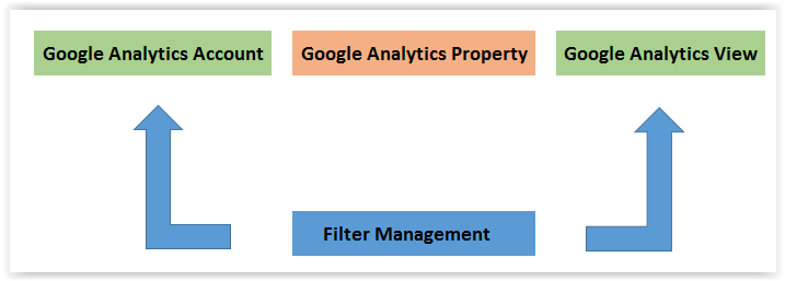 Filter Management Overview