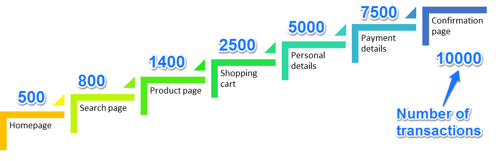 Content journey and effect on conversion