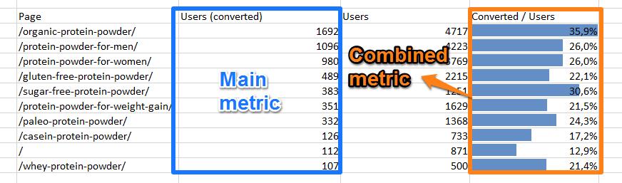 Converters - Users - metrics