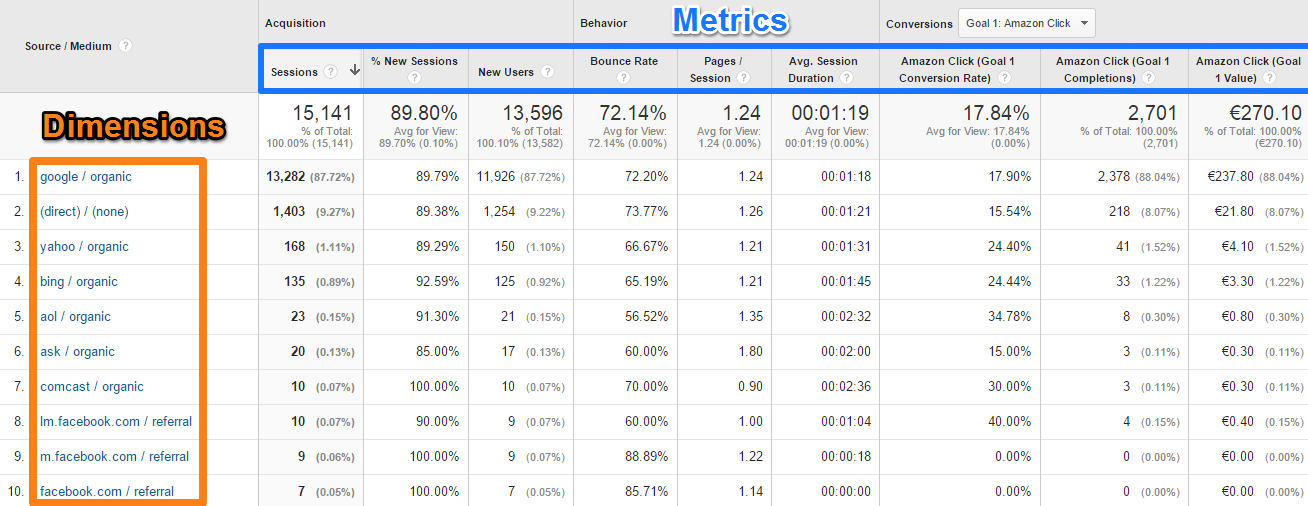 7 Unique Ways to Leverage Google Analytics Dimensions