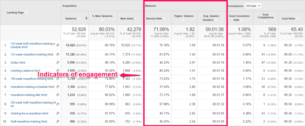 Engagement in Google Analytics