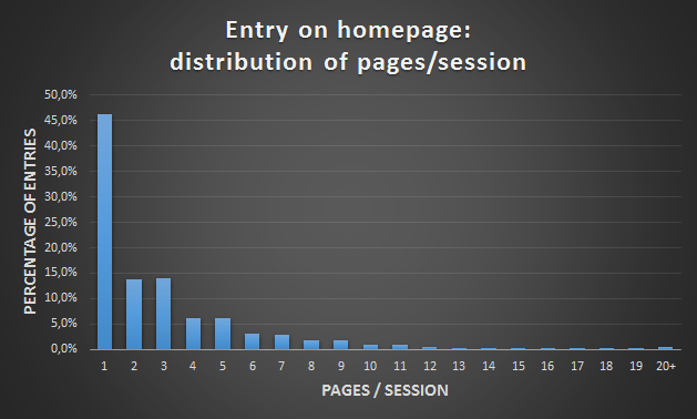 Entry homepage - pages per session