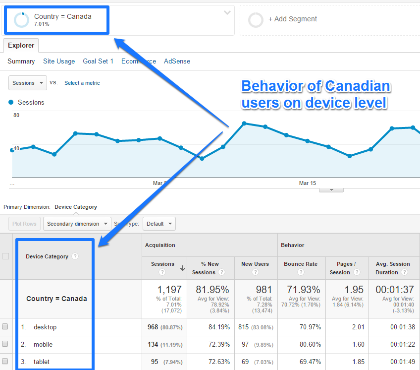 Example segment Google Analytics