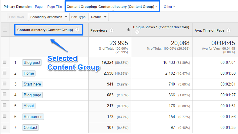 All Pages Report - content group