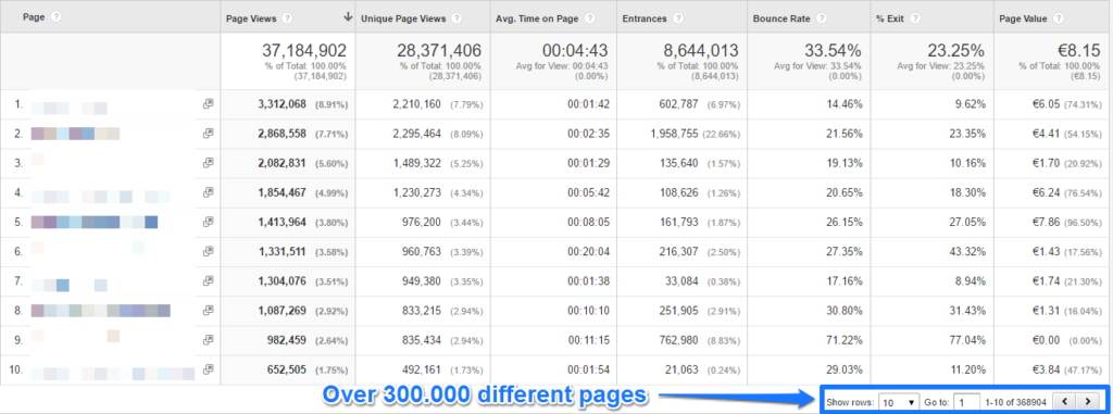 All pages report in Google Analytics